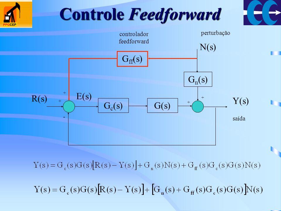 G c (s)G(s) G n (s) + - + + Y(s) R(s) E(s) N(s) G ff (s) + saída perturbação controlador feedforward Controle Feedforward
