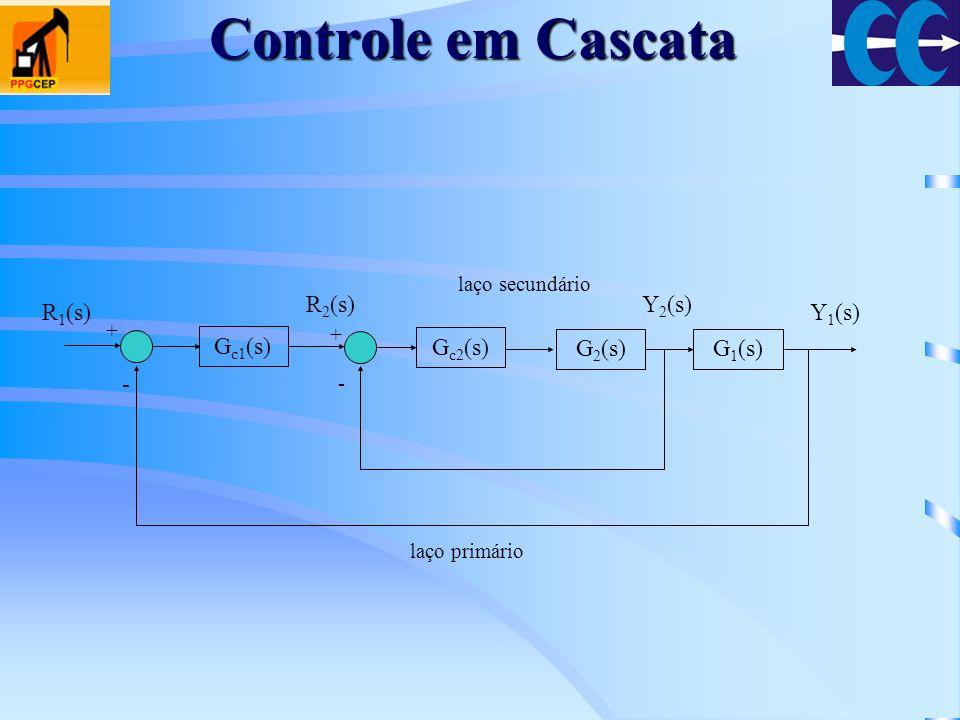 G c1 (s) + - + G c2 (s) G 2 (s)G 1 (s) - R 1 (s) R 2 (s)Y 2 (s) Y 1 (s) laço secundário laço primário Controle em Cascata