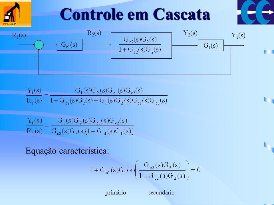 G c1 (s) + - G 1 (s) R 1 (s) R 2 (s)Y 2 (s) Y 1 (s) Equação característica: primáriosecundário