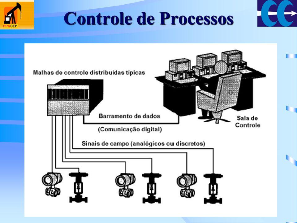 Processos Industriais campoSensor, Transmissor, Válvula de Controle: campo (junto ao processo); sala de controlecampo;Controlador: sala de controle ou campo; Equipamentos de controle: analógicos ou digitais; 3 a 15 psi 4-20 mA, 0-10 VdcSistemas analógicos: sinais de ar pressurizado (3 a 15 psi) ou sinais de corrente/tensão (4-20 mA, 0-10 Vdc).