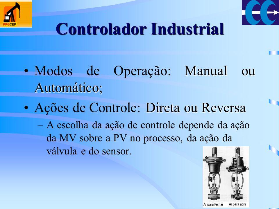 Características de um Controlador Industrial Indicar o valor da Variável de Processo (PV); Indicar o valor da saída do controlador, a Variável Manipulada (MV); Indicar o Set Point (SP); Ter um chave para selecionar entre modo manual ou automático; Ter uma forma de alterar o valor do SetPoint quando o controlador está em automático; Ter uma forma de alterar MV quando o controlador está em manual; Ter um modo de seleção entre ações direta e reversa do controlador.