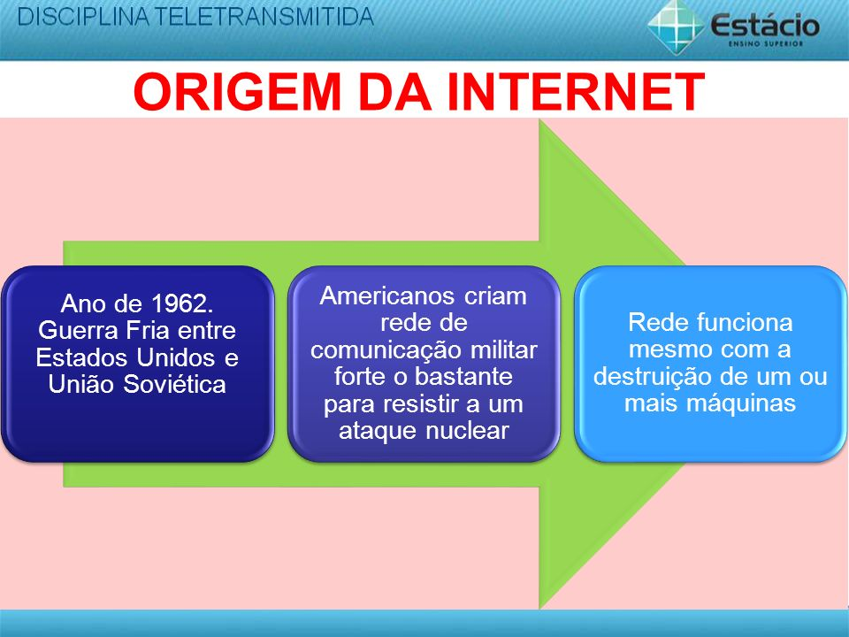 ORIGEM DA INTERNET Ano de 1962. Guerra Fria entre Estados Unidos e União Soviética Americanos criam rede de comunicação militar forte o bastante para