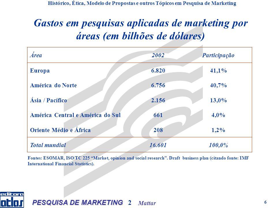Mattar PESQUISA DE MARKETING 2 6 Gastos em pesquisas aplicadas de marketing por áreas (em bilhões de dólares) Histórico, Ética, Modelo de Propostas e outros Tópicos em Pesquisa de Marketing Área2002Participação Europa6.82041,1% América do Norte6.75640,7% Ásia / Pacífico2.15613,0% América Central e América do Sul6614,0% Oriente Médio e África2081,2% Total mundial16.601100,0% Fontes: ESOMAR, ISO/TC 225 Market, opinion and social research.