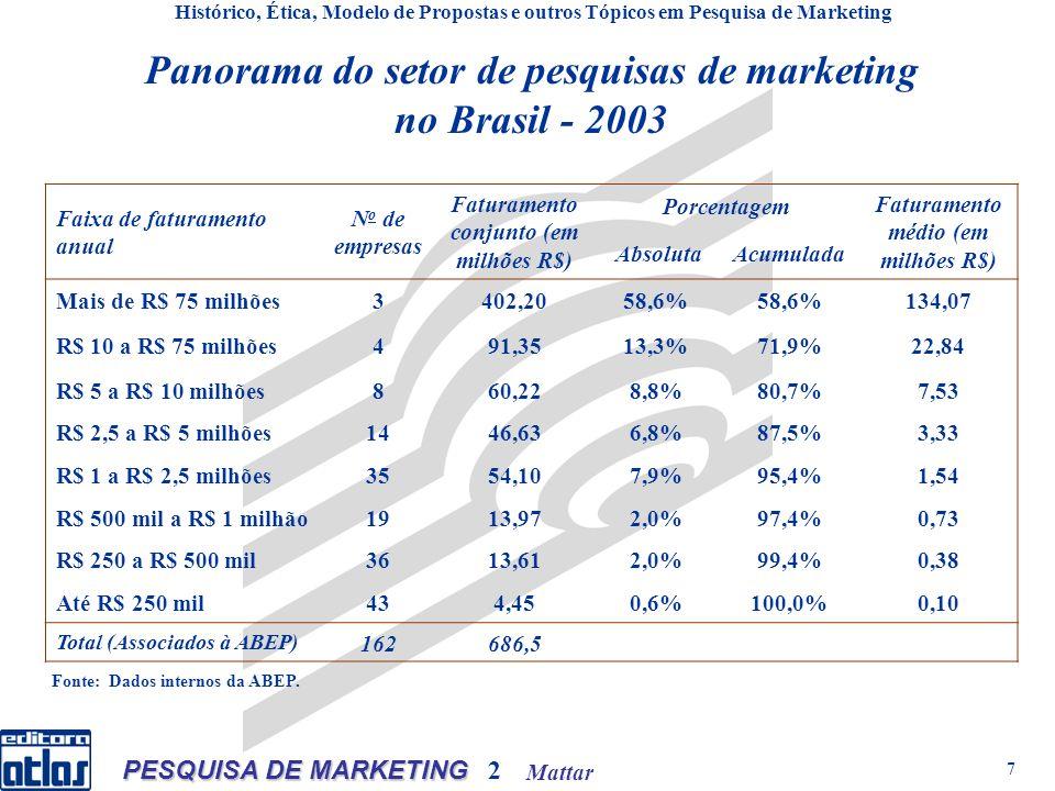 Mattar PESQUISA DE MARKETING 2 7 Panorama do setor de pesquisas de marketing no Brasil - 2003 Histórico, Ética, Modelo de Propostas e outros Tópicos em Pesquisa de Marketing Faixa de faturamento anual N o de empresas Faturamento conjunto (em milhões R$) Porcentagem Faturamento médio (em milhões R$) AbsolutaAcumulada Mais de R$ 75 milhões3402,2058,6% 134,07 R$ 10 a R$ 75 milhões491,3513,3%71,9%22,84 R$ 5 a R$ 10 milhões860,228,8%80,7%7,53 R$ 2,5 a R$ 5 milhões1446,636,8%87,5%3,33 R$ 1 a R$ 2,5 milhões3554,107,9%95,4%1,54 R$ 500 mil a R$ 1 milhão1913,972,0%97,4%0,73 R$ 250 a R$ 500 mil3613,612,0%99,4%0,38 Até R$ 250 mil434,450,6%100,0%0,10 Total (Associados à ABEP) 162686,5 Fonte: Dados internos da ABEP.