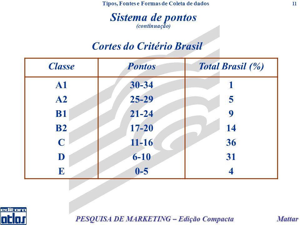 Mattar PESQUISA DE MARKETING – Edição Compacta 11 Cortes do Critério Brasil ClassePontosTotal Brasil (%) A1 A2 B1 B2 C D E 30-34 25-29 21-24 17-20 11-16 6-10 0-5 1 5 9 14 36 31 4 Sistema de pontos (continuação) Tipos, Fontes e Formas de Coleta de dados