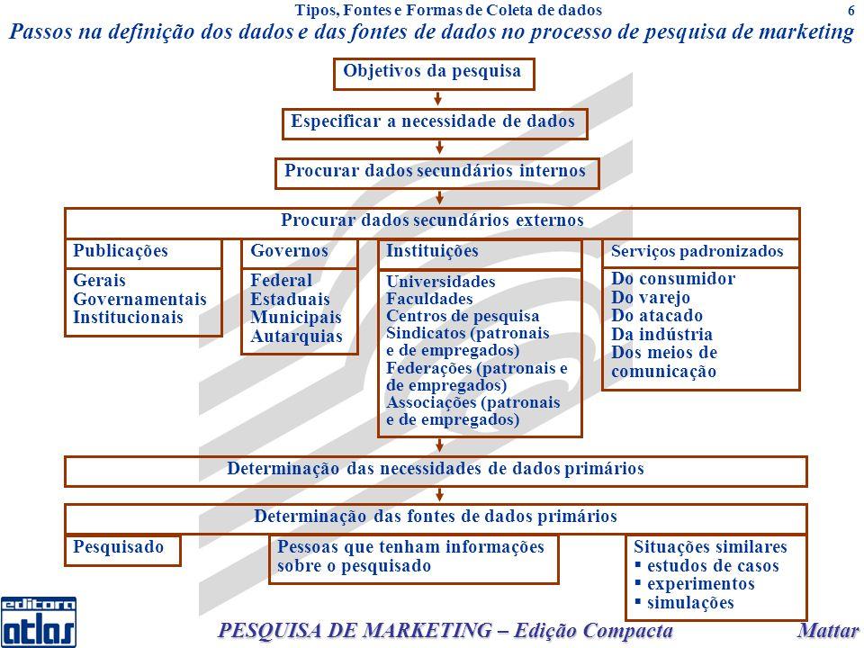Mattar PESQUISA DE MARKETING – Edição Compacta 6 Passos na definição dos dados e das fontes de dados no processo de pesquisa de marketing Tipos, Fonte