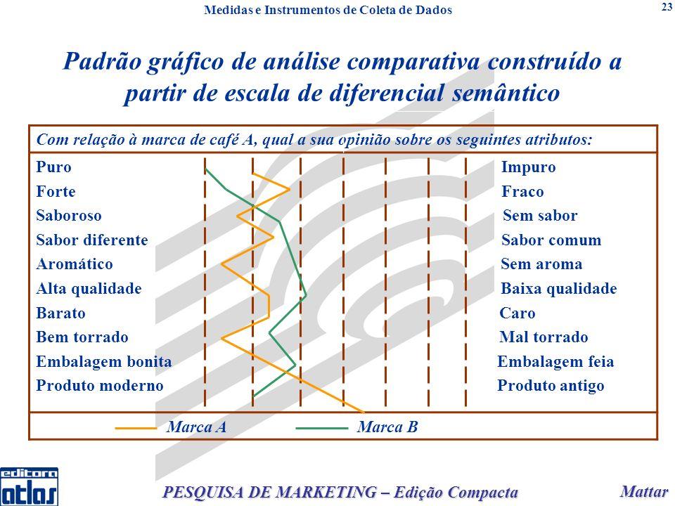 Mattar Mattar PESQUISA DE MARKETING – Edição Compacta 23 Padrão gráfico de análise comparativa construído a partir de escala de diferencial semântico