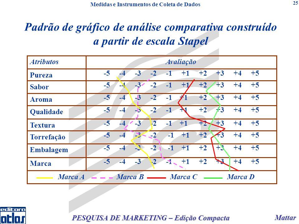 Mattar Mattar PESQUISA DE MARKETING – Edição Compacta 25 Padrão de gráfico de análise comparativa construído a partir de escala Stapel Medidas e Instr