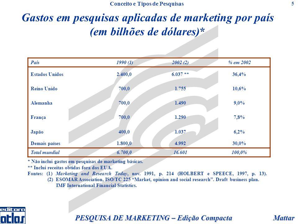 Mattar PESQUISA DE MARKETING – Edição Compacta 5 Gastos em pesquisas aplicadas de marketing por país (em bilhões de dólares)* País 1990 (1)2002 (2)% em 2002 Estados Unidos2.400,06.037 **36,4% Reino Unido700,01.75510,6% Alemanha700,01.4909,0% França700,01.2907,8% Japão400,01.0376,2% Demais países1.800,04.99230,0% Total mundial6.700,016.601100,0% * Não inclui gastos em pesquisas de marketing básicas.