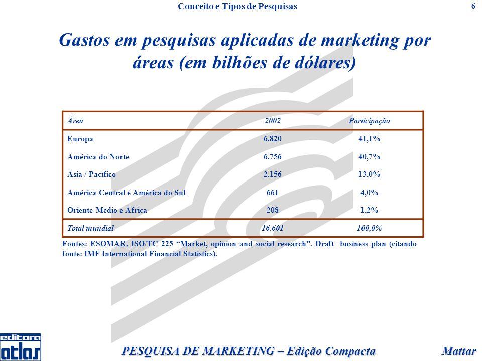 Mattar PESQUISA DE MARKETING – Edição Compacta 6 Gastos em pesquisas aplicadas de marketing por áreas (em bilhões de dólares) Área2002Participação Europa6.82041,1% América do Norte6.75640,7% Ásia / Pacífico2.15613,0% América Central e América do Sul6614,0% Oriente Médio e África2081,2% Total mundial16.601100,0% Fontes: ESOMAR, ISO/TC 225 Market, opinion and social research.