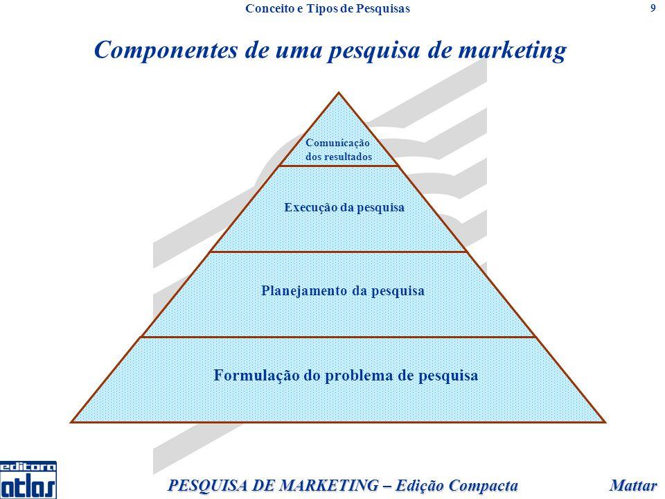 Mattar PESQUISA DE MARKETING – Edição Compacta 9 Componentes de uma pesquisa de marketing Conceito e Tipos de Pesquisas Planejamento da pesquisa Formulação do problema de pesquisa Execução da pesquisa Comunicação dos resultados