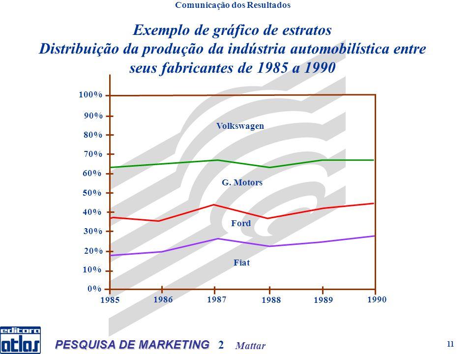 Mattar PESQUISA DE MARKETING 2 11 Exemplo de gráfico de estratos Distribuição da produção da indústria automobilística entre seus fabricantes de 1985 a 1990 Comunicação dos Resultados 0% 10% 20% 30% 50% 60% 80% 40% 70% 90% 100% 1985 1986 1987 19881989 1990 Volkswagen G.