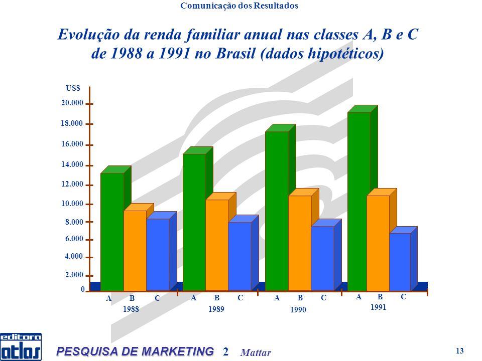 Mattar PESQUISA DE MARKETING 2 13 Comunicação dos Resultados Evolução da renda familiar anual nas classes A, B e C de 1988 a 1991 no Brasil (dados hipotéticos) A B C 18.000 A B C 20.000 16.000 14.000 12.000 10.000 8.000 6.000 4.000 2.000 0 19881989 1990 1991 US$