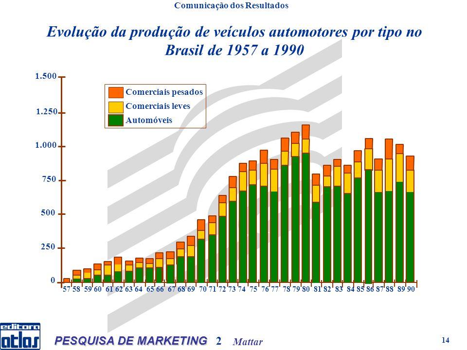 Mattar PESQUISA DE MARKETING 2 14 1.250 1.500 1.000 750 500 250 0 Comerciais pesados Comerciais leves Automóveis 57 58 59 60 61 62 63 64 65 66 67 68 69 70 71 72 73 74 75 76 77 78 79 80 81 82 83 84 85 86 87 88 89 90 Evolução da produção de veículos automotores por tipo no Brasil de 1957 a 1990 Comunicação dos Resultados