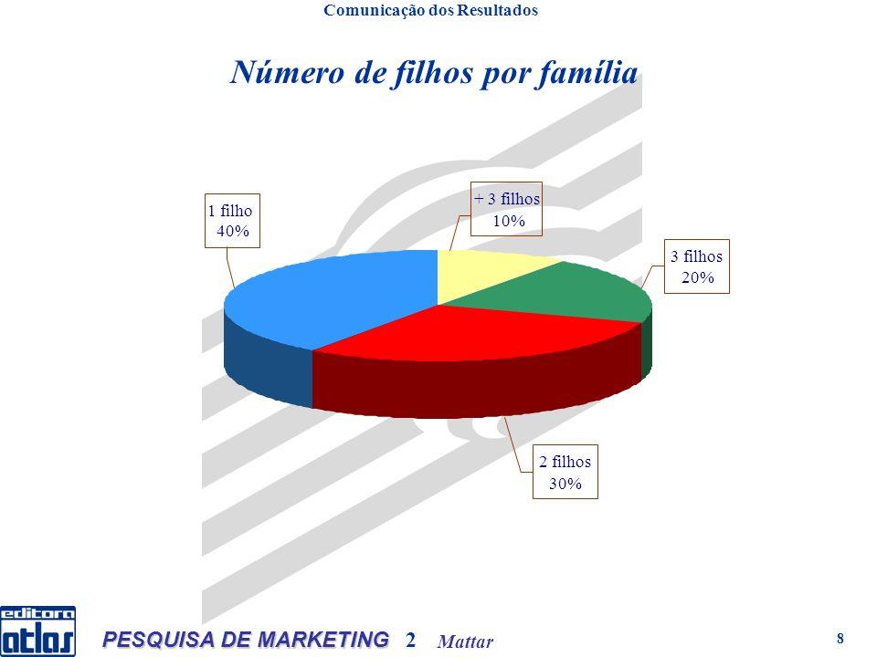 Mattar PESQUISA DE MARKETING 2 8 Comunicação dos Resultados Número de filhos por família 1 filho 40% + 3 filhos 10% 3 filhos 20% 2 filhos 30%