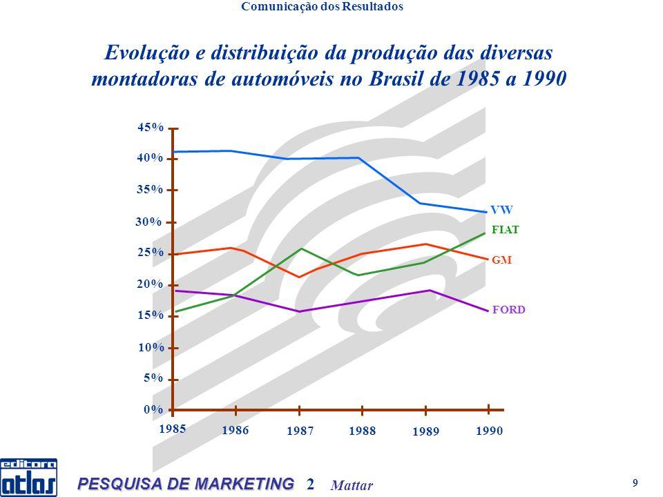 Mattar PESQUISA DE MARKETING 2 9 FORD VW FIAT GM 0% 5% 10% 15% 20% 25% 30% 35% 40% 45% 1985 1986 19871988 1989 1990 Evolução e distribuição da produção das diversas montadoras de automóveis no Brasil de 1985 a 1990 Comunicação dos Resultados