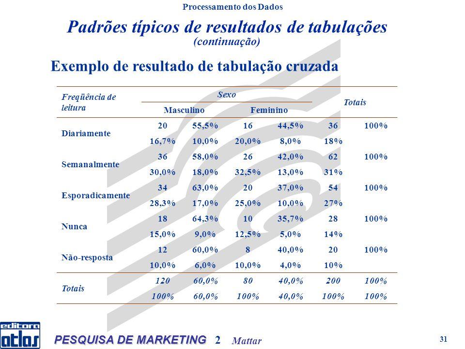 Mattar PESQUISA DE MARKETING 2 31 Processamento dos Dados Padrões típicos de resultados de tabulações (continuação) Freqüência de leitura Sexo Totais MasculinoFeminino Diariamente 2055,5%1644,5%36100% 16,7%10,0%20,0%8,0%18% Semanalmente 3658,0%2642,0%62100% 30,0%18,0%32,5%13,0%31% Esporadicamente 3463,0%2037,0%54100% 28,3%17,0%25,0%10,0%27% Nunca 1864,3%1035,7%28100% 15,0%9,0%12,5%5,0%14% Não-resposta 1260,0%840,0%20100% 10,0%6,0%10,0%4,0%10% Totais 12060,0%8040,0%200100% 60,0%100%40,0%100% Exemplo de resultado de tabulação cruzada