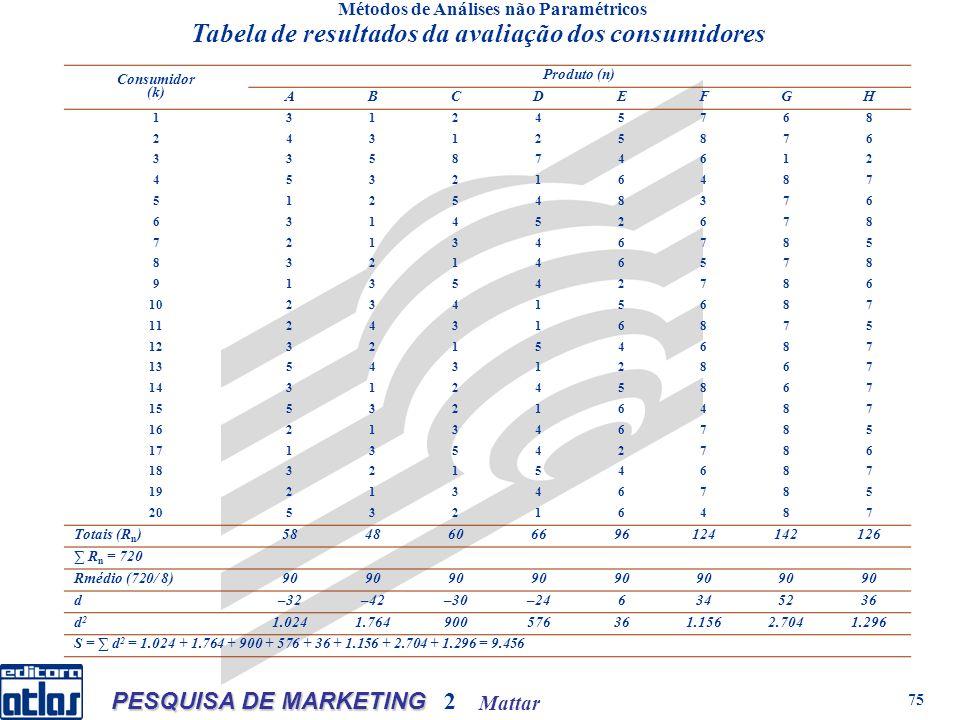 Mattar PESQUISA DE MARKETING 2 75 Métodos de Análises não Paramétricos Consumidor (k) Produto (n) ABCDEFGH 131245768 243125876 335874612 453216487 512