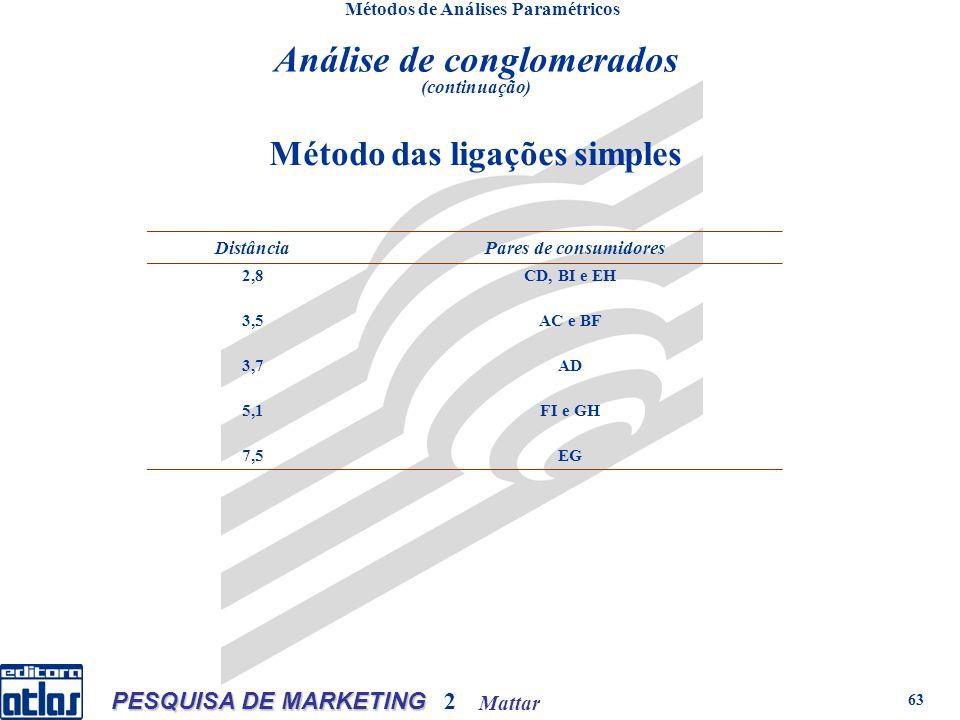 Mattar PESQUISA DE MARKETING 2 63 Métodos de Análises Paramétricos Método das ligações simples Distância Pares de consumidores 2,8CD, BI e EH 3,5AC e BF 3,7AD 5,1FI e GH 7,5EG Análise de conglomerados (continuação)