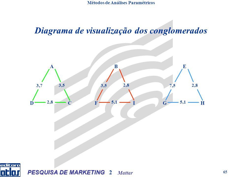 Mattar PESQUISA DE MARKETING 2 65 Métodos de Análises Paramétricos Diagrama de visualização dos conglomerados A CD 2,8 3,5 3,7 B IF 5,1 2,8 3,5 E HG 5,1 2,8 7,5