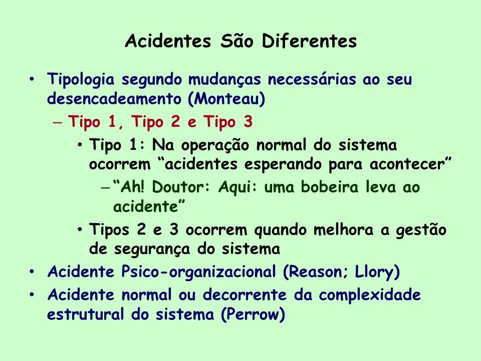 Acidentes São Diferentes Tipologia segundo mudanças necessárias ao seu desencadeamento (Monteau) – Tipo 1, Tipo 2 e Tipo 3 Tipo 1: Na operação normal