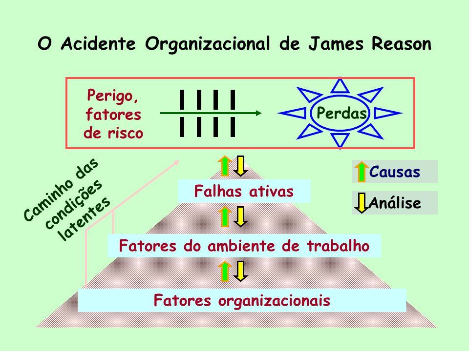 O Acidente Organizacional de James Reason Perigo, fatores de risco Perdas Causas Análise Falhas ativas Fatores do ambiente de trabalho Fatores organiz