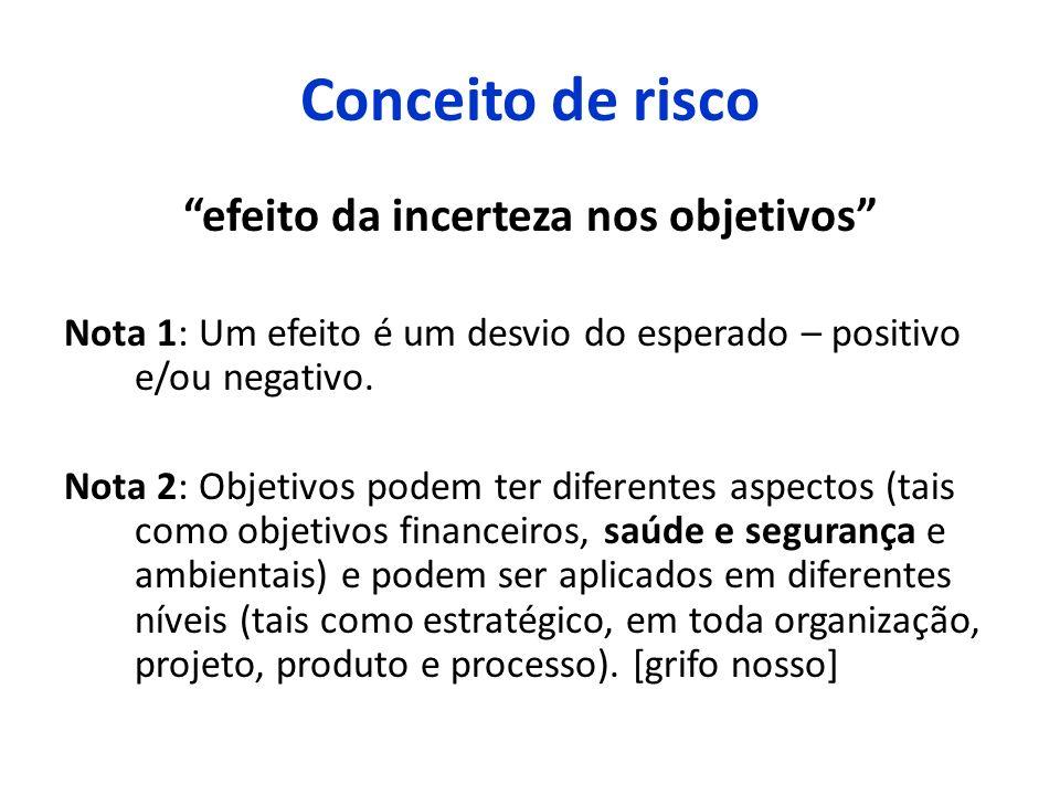 efeito da incerteza nos objetivos Nota 1: Um efeito é um desvio do esperado – positivo e/ou negativo. Nota 2: Objetivos podem ter diferentes aspectos