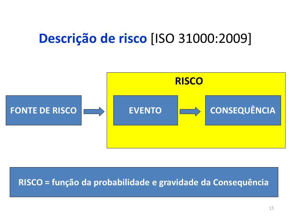 13 Descrição de risco [ISO 31000:2009] FONTE DE RISCOEVENTOCONSEQUÊNCIA RISCO RISCO = função da probabilidade e gravidade da Consequência