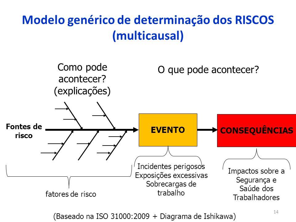 14 Modelo genérico de determinação dos RISCOS (multicausal) CONSEQUÊNCIAS EVENTO Incidentes perigosos Exposições excessivas Sobrecargas de trabalho O