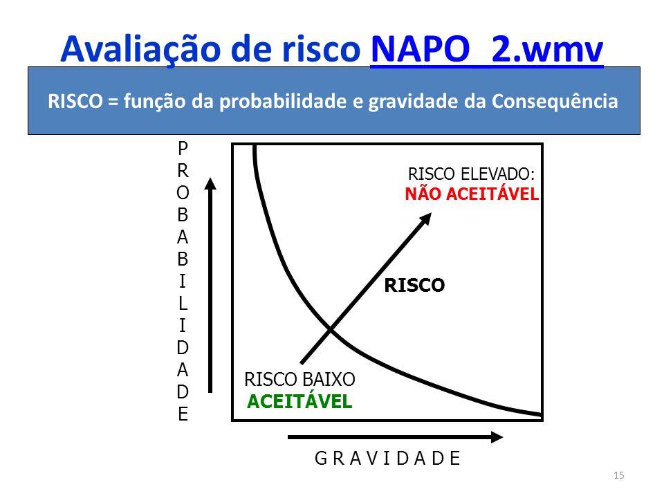 15 PROBABILIDADEPROBABILIDADE G R A V I D A D E RISCO BAIXO ACEITÁVEL RISCO ELEVADO: NÃO ACEITÁVEL RISCO RISCO = função da probabilidade e gravidade d