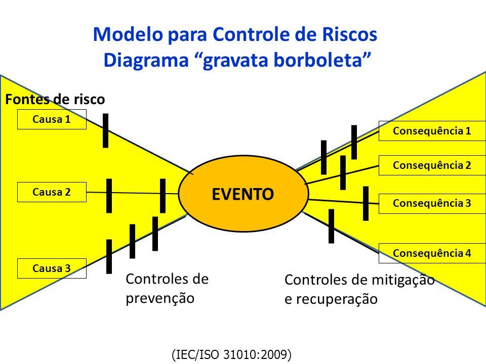 Modelo para Controle de Riscos Diagrama gravata borboleta EVENTO Causa 1 Causa 2 Causa 3 Fontes de risco Consequência 1 Consequência 2 Consequência 3