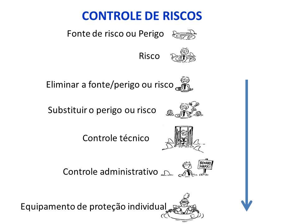 Fonte de risco ou Perigo Risco CONTROLE DE RISCOS Controle administrativo Substituir o perigo ou risco Controle técnico Eliminar a fonte/perigo ou ris