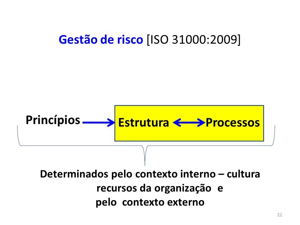 22 Gestão de risco [ISO 31000:2009] Determinados pelo contexto interno – cultura recursos da organização e pelo contexto externo Princípios EstruturaP