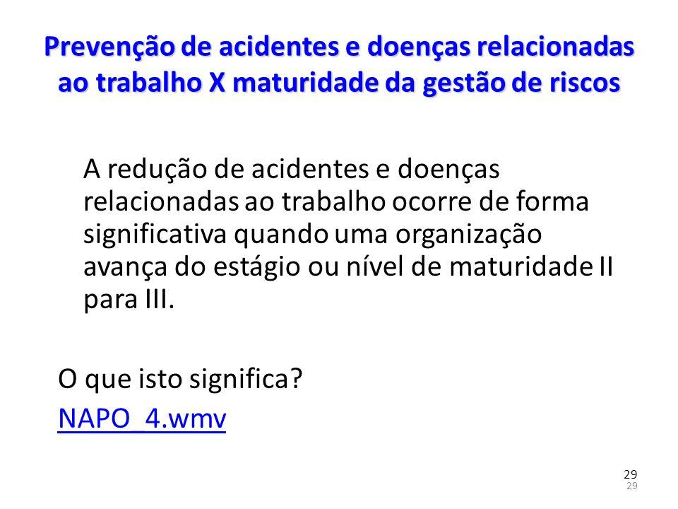 29 Prevenção de acidentes e doenças relacionadas ao trabalho X maturidade da gestão de riscos A redução de acidentes e doenças relacionadas ao trabalh