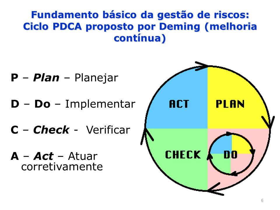 6 Fundamento básico da gestão de riscos: Ciclo PDCA proposto por Deming (melhoria contínua) P – Plan – Planejar D – Do – Implementar C – Check - Verif
