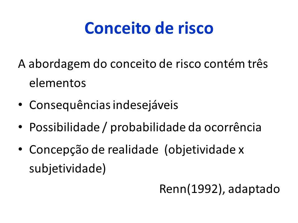 Conceito de risco A abordagem do conceito de risco contém três elementos Consequências indesejáveis Possibilidade / probabilidade da ocorrência Concep
