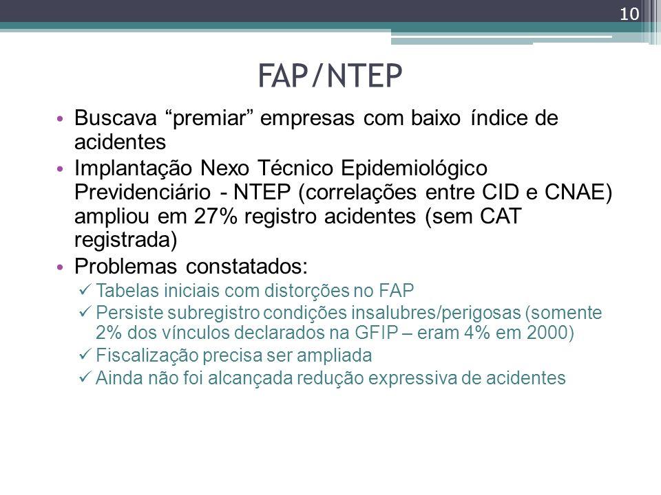 FAP/NTEP Buscava premiar empresas com baixo índice de acidentes Implantação Nexo Técnico Epidemiológico Previdenciário - NTEP (correlações entre CID e