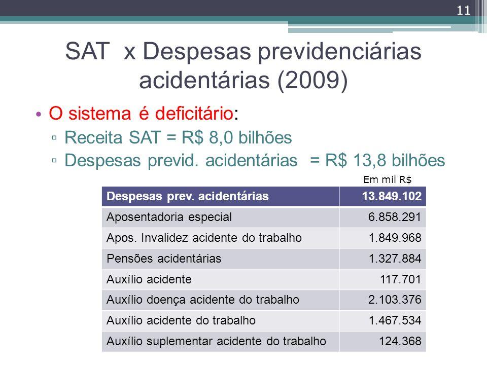 SAT x Despesas previdenciárias acidentárias (2009) O sistema é deficitário: Receita SAT = R$ 8,0 bilhões Despesas previd. acidentárias = R$ 13,8 bilhõ
