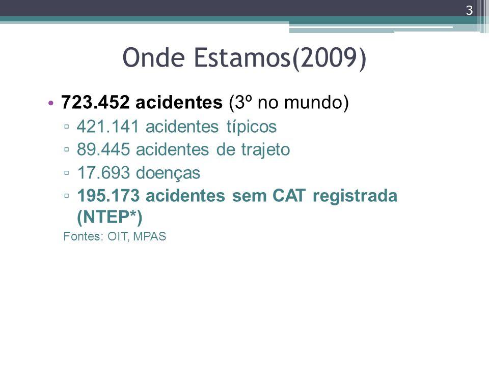 Onde Estamos(2009) 723.452 acidentes (3º no mundo) 421.141 acidentes típicos 89.445 acidentes de trajeto 17.693 doenças 195.173 acidentes sem CAT regi