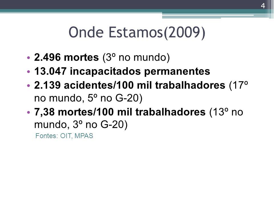 Onde Estamos(2009) 2.496 mortes (3º no mundo) 13.047 incapacitados permanentes 2.139 acidentes/100 mil trabalhadores (17º no mundo, 5º no G-20) 7,38 m