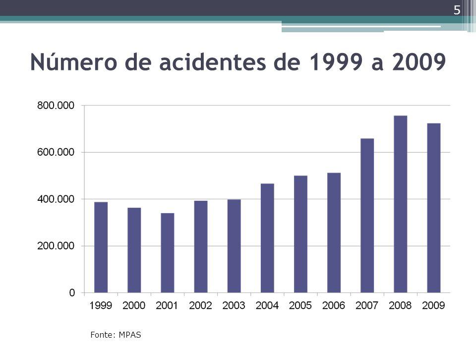 Número de acidentes de 1999 a 2009 5 Fonte: MPAS