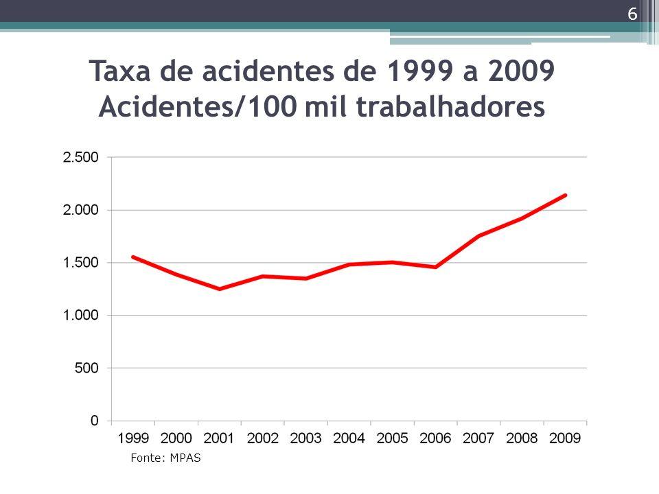 Taxa de acidentes de 1999 a 2009 Acidentes/100 mil trabalhadores 6 Fonte: MPAS
