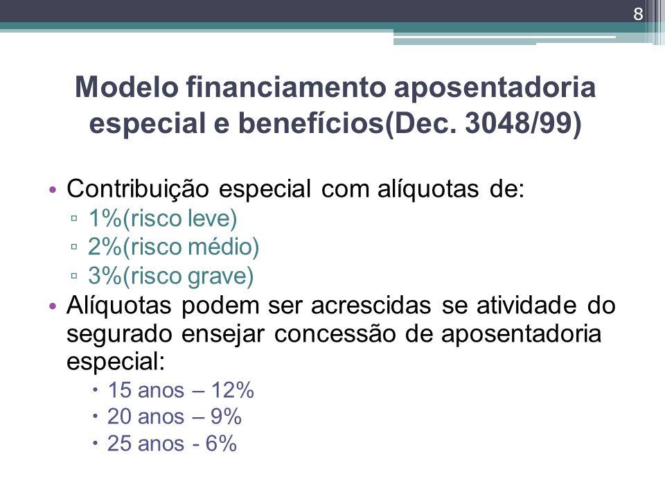 Modelo financiamento aposentadoria especial e benefícios(Dec. 3048/99) Contribuição especial com alíquotas de: 1%(risco leve) 2%(risco médio) 3%(risco