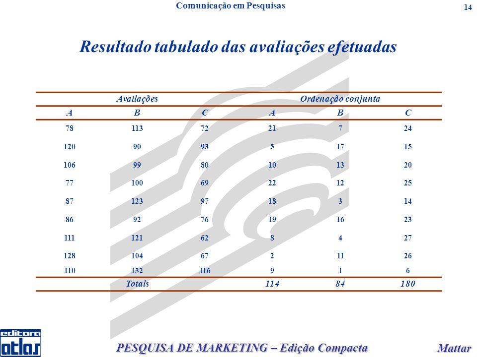 PESQUISA DE MARKETING – Edição Compacta Mattar Mattar 14 Resultado tabulado das avaliações efetuadas Comunicação em Pesquisas AvaliaçõesOrdenação conj