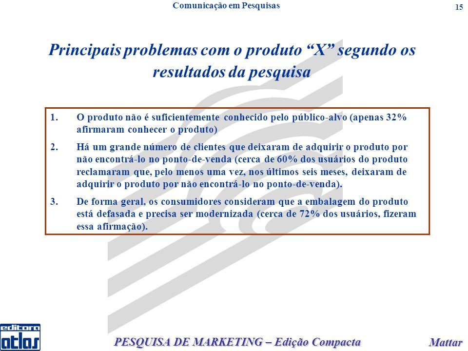 PESQUISA DE MARKETING – Edição Compacta Mattar Mattar 15 Principais problemas com o produto X segundo os resultados da pesquisa Comunicação em Pesquisas 1.O produto não é suficientemente conhecido pelo público-alvo (apenas 32% afirmaram conhecer o produto) 2.Há um grande número de clientes que deixaram de adquirir o produto por não encontrá-lo no ponto-de-venda (cerca de 60% dos usuários do produto reclamaram que, pelo menos uma vez, nos últimos seis meses, deixaram de adquirir o produto por não encontrá-lo no ponto-de-venda).