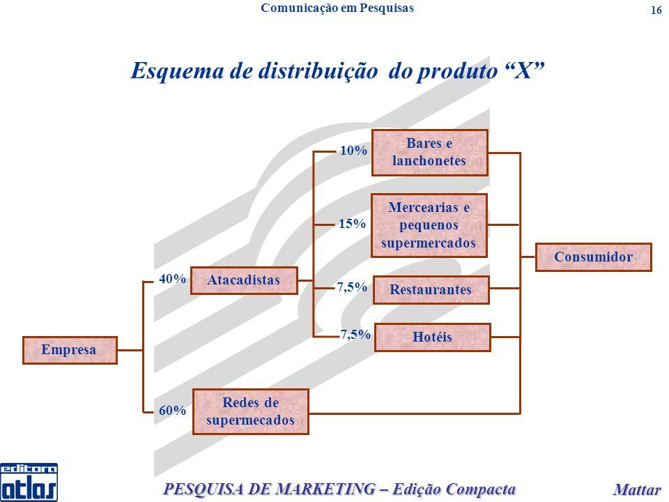 PESQUISA DE MARKETING – Edição Compacta Mattar Mattar 16 40% Esquema de distribuição do produto X Comunicação em Pesquisas Empresa Bares e lanchonetes