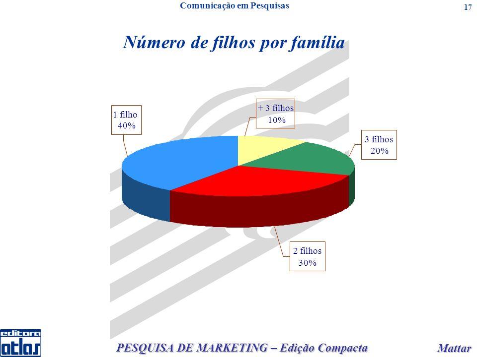 PESQUISA DE MARKETING – Edição Compacta Mattar Mattar 17 Comunicação em Pesquisas Número de filhos por família 1 filho 40% + 3 filhos 10% 3 filhos 20%
