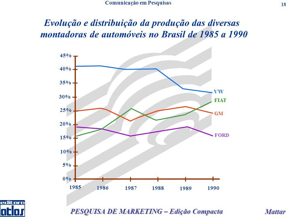 PESQUISA DE MARKETING – Edição Compacta Mattar Mattar 18 FORD VW FIAT GM 0% 5% 10% 15% 20% 25% 30% 35% 40% 45% 1985 1986 19871988 1989 1990 Evolução e