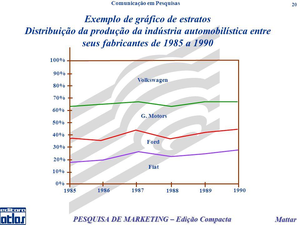 PESQUISA DE MARKETING – Edição Compacta Mattar Mattar 20 Exemplo de gráfico de estratos Distribuição da produção da indústria automobilística entre seus fabricantes de 1985 a 1990 Comunicação em Pesquisas 0% 10% 20% 30% 50% 60% 80% 40% 70% 90% 100% 1985 1986 1987 19881989 1990 Volkswagen G.