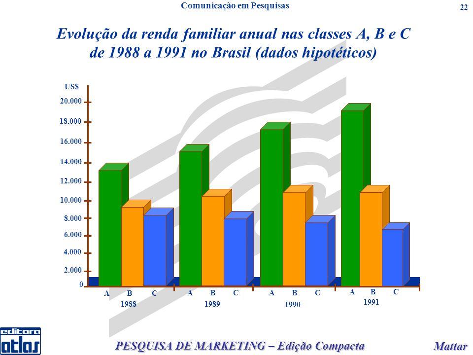 PESQUISA DE MARKETING – Edição Compacta Mattar Mattar 22 Comunicação em Pesquisas Evolução da renda familiar anual nas classes A, B e C de 1988 a 1991 no Brasil (dados hipotéticos) A B C 18.000 A B C 20.000 16.000 14.000 12.000 10.000 8.000 6.000 4.000 2.000 0 19881989 1990 1991 US$